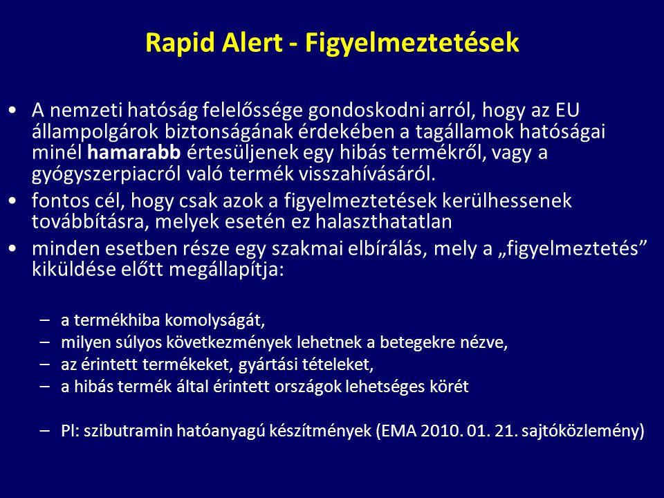 Rapid Alert - Figyelmeztetések