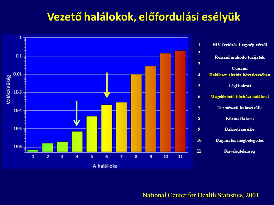 National Center for Health Statistics, 2001