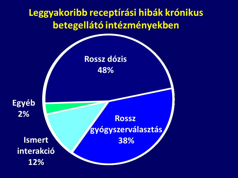 Leggyakoribb receptírási hibák krónikus betegellátó intézményekben