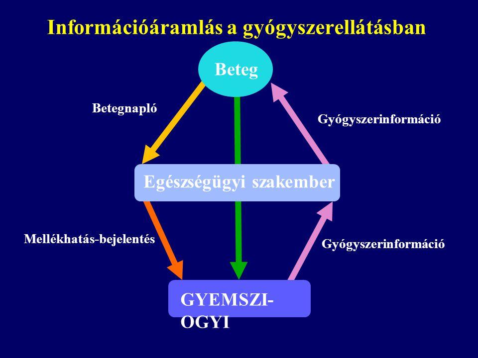Információáramlás a gyógyszerellátásban Mellékhatás-bejelentés