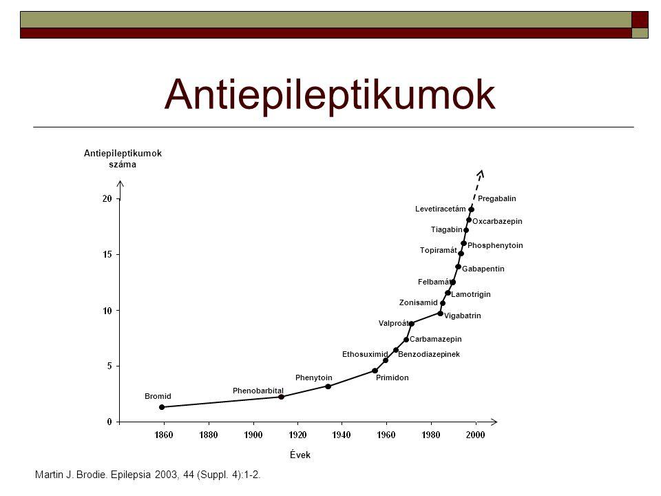 Antiepileptikumok Martin J. Brodie. Epilepsia 2003, 44 (Suppl. 4):1-2.