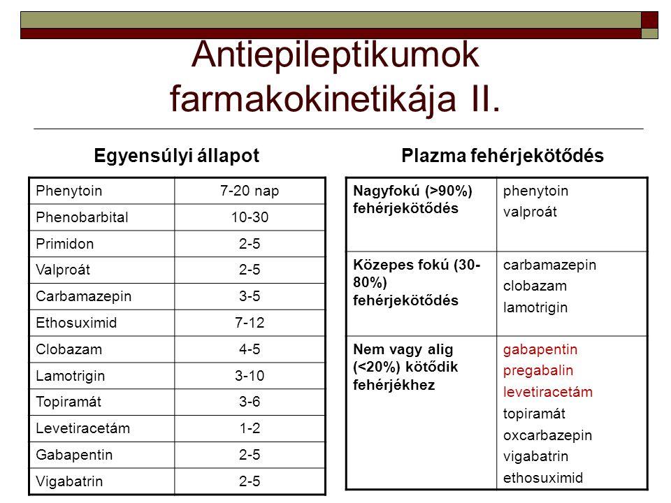 Antiepileptikumok farmakokinetikája II.
