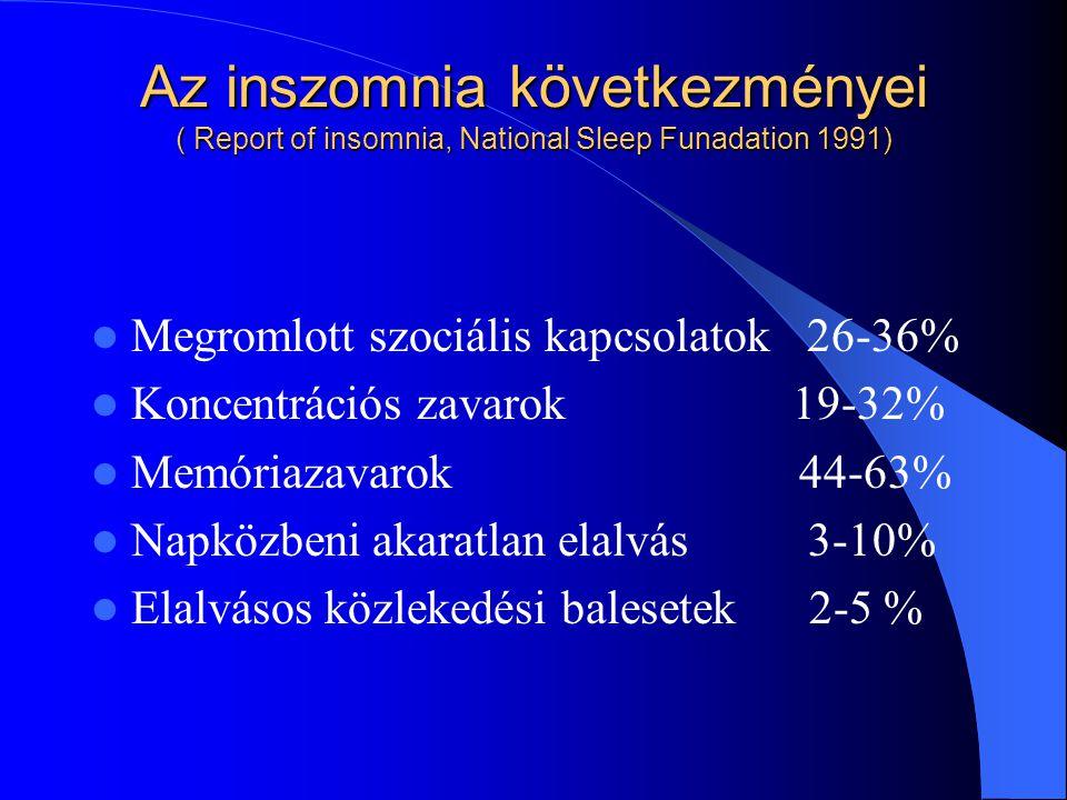 Az inszomnia következményei ( Report of insomnia, National Sleep Funadation 1991)