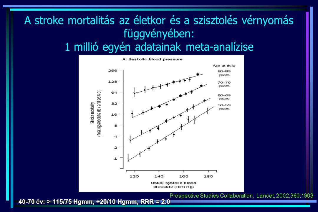 A stroke mortalitás az életkor és a szisztolés vérnyomás függvényében: 1 millió egyén adatainak meta-analízise