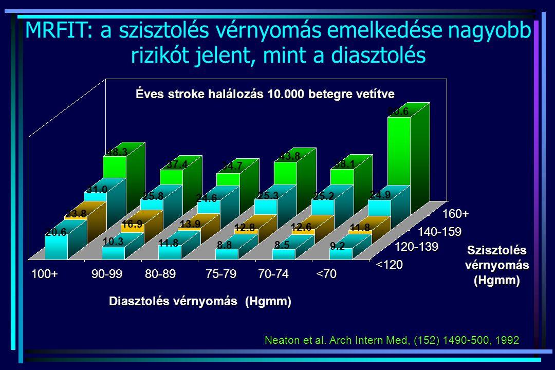MRFIT: a szisztolés vérnyomás emelkedése nagyobb rizikót jelent, mint a diasztolés
