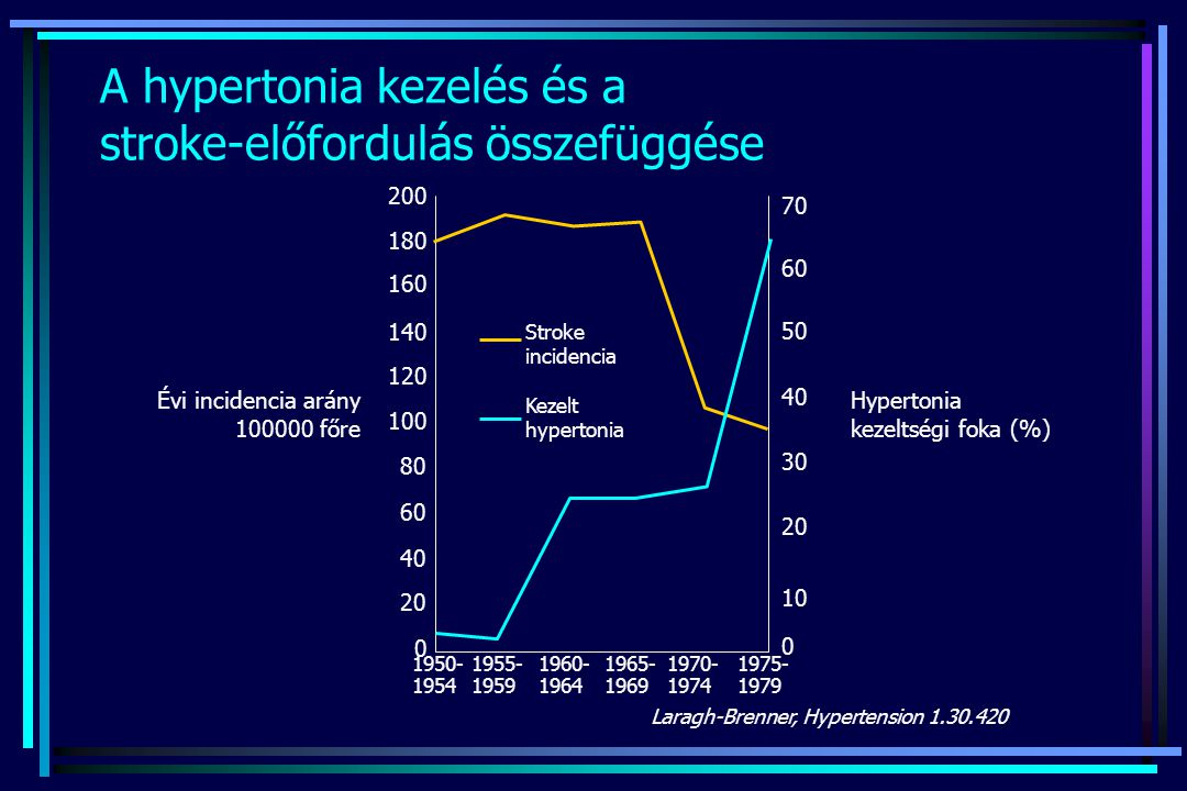 A hypertonia kezelés és a stroke-előfordulás összefüggése