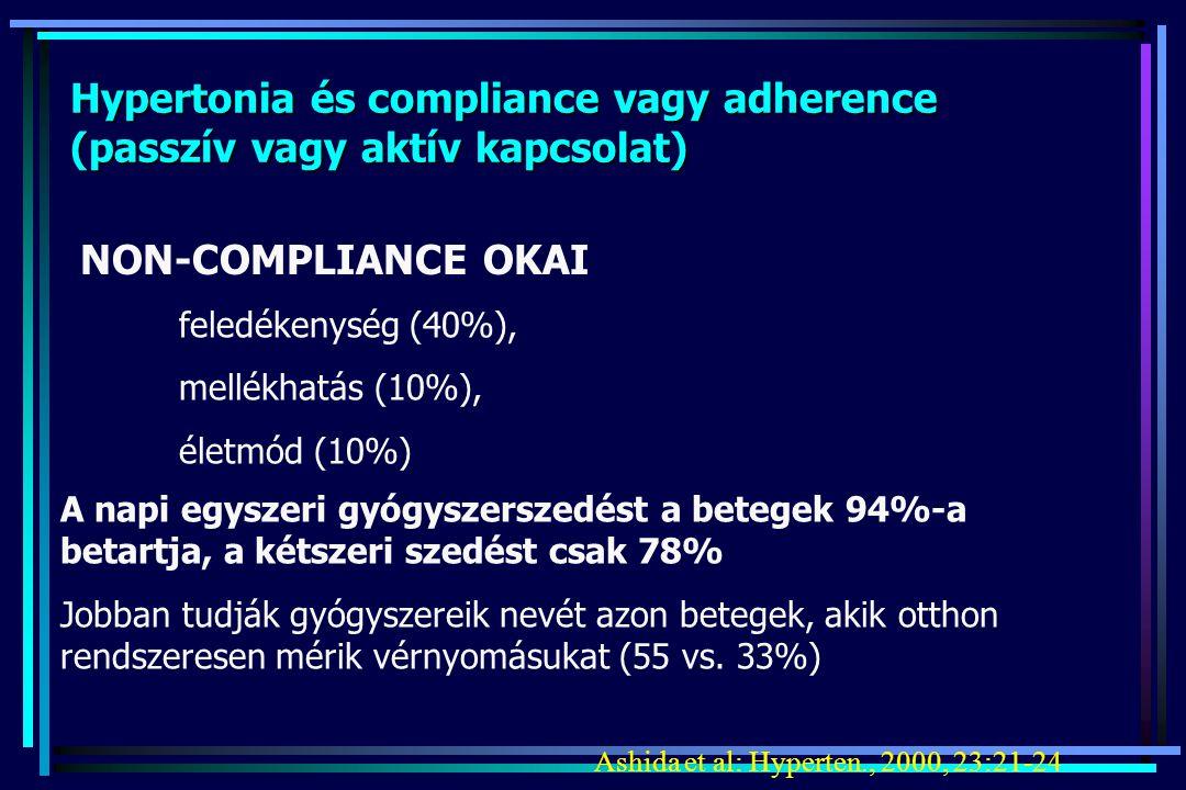 Hypertonia és compliance vagy adherence (passzív vagy aktív kapcsolat)
