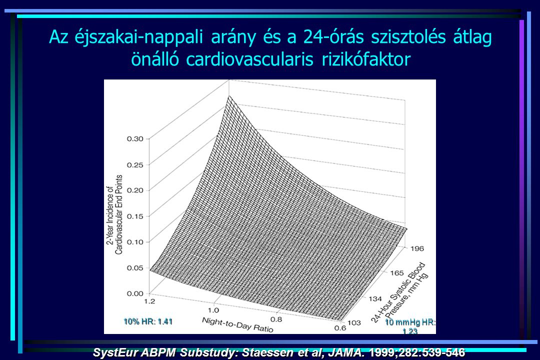 SystEur ABPM Substudy: Staessen et al, JAMA. 1999;282:539-546