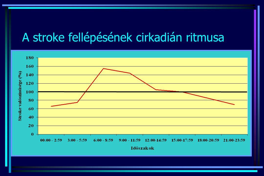 A stroke fellépésének cirkadián ritmusa