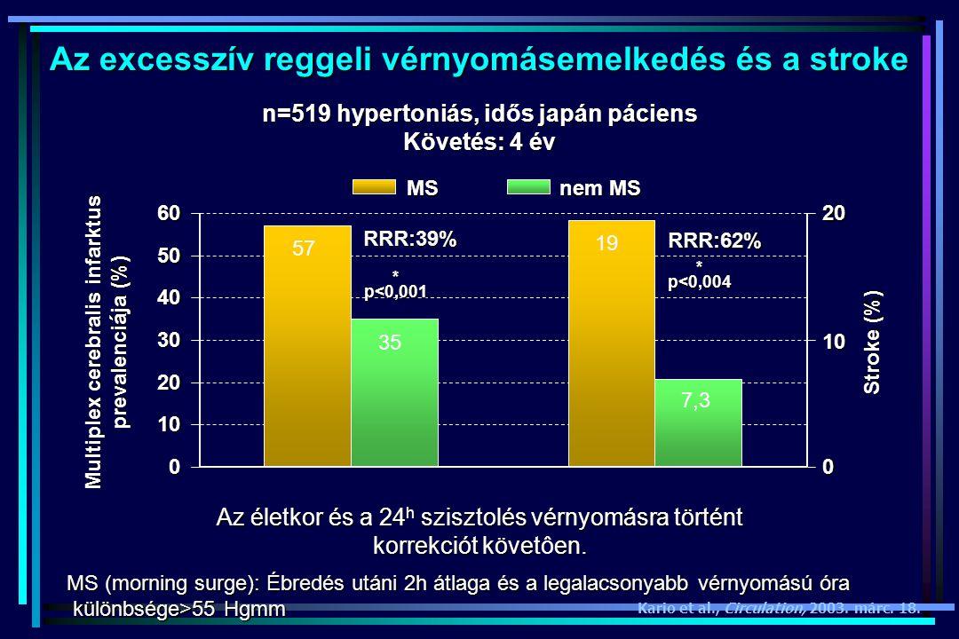 Az excesszív reggeli vérnyomásemelkedés és a stroke