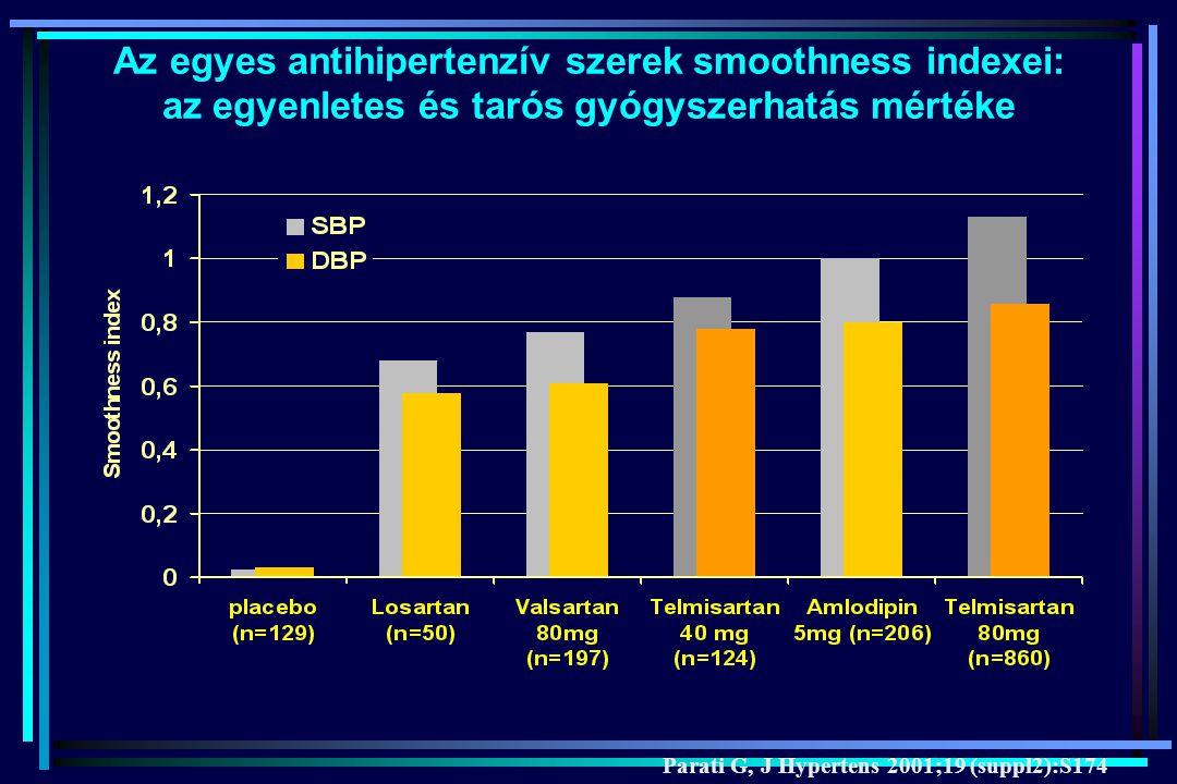 Az egyes antihipertenzív szerek smoothness indexei: