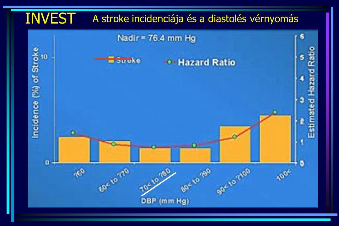 INVEST A stroke incidenciája és a diastolés vérnyomás