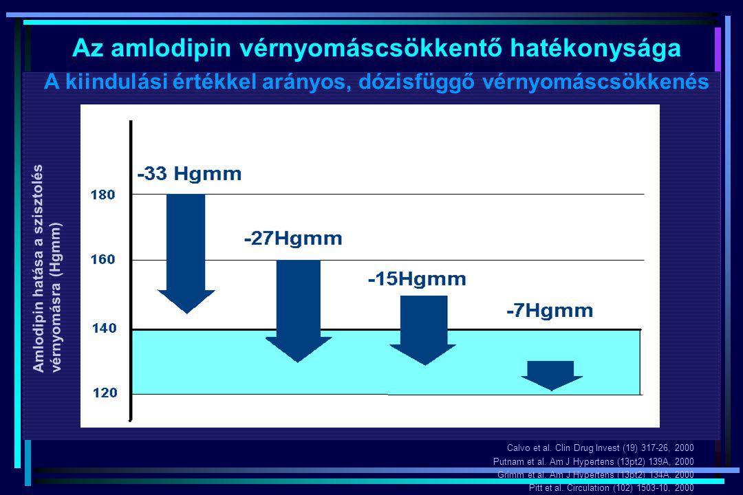 Az amlodipin vérnyomáscsökkentő hatékonysága