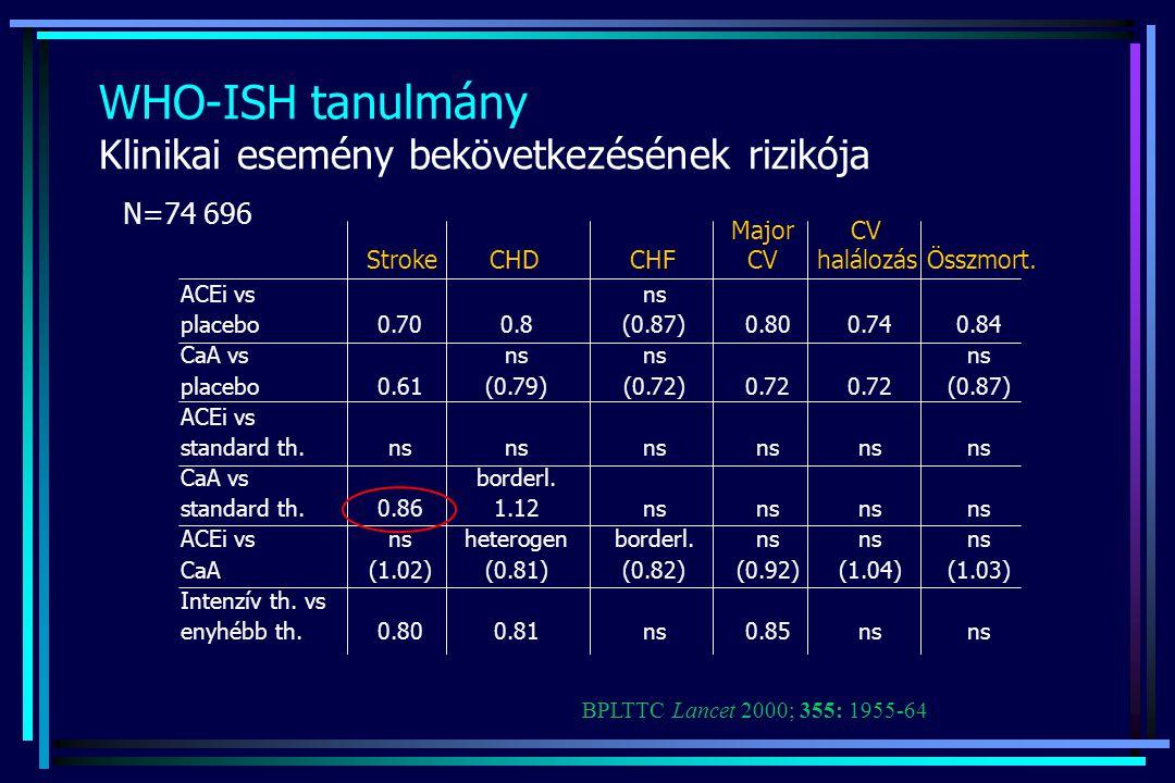 WHO-ISH tanulmány Klinikai esemény bekövetkezésének rizikója