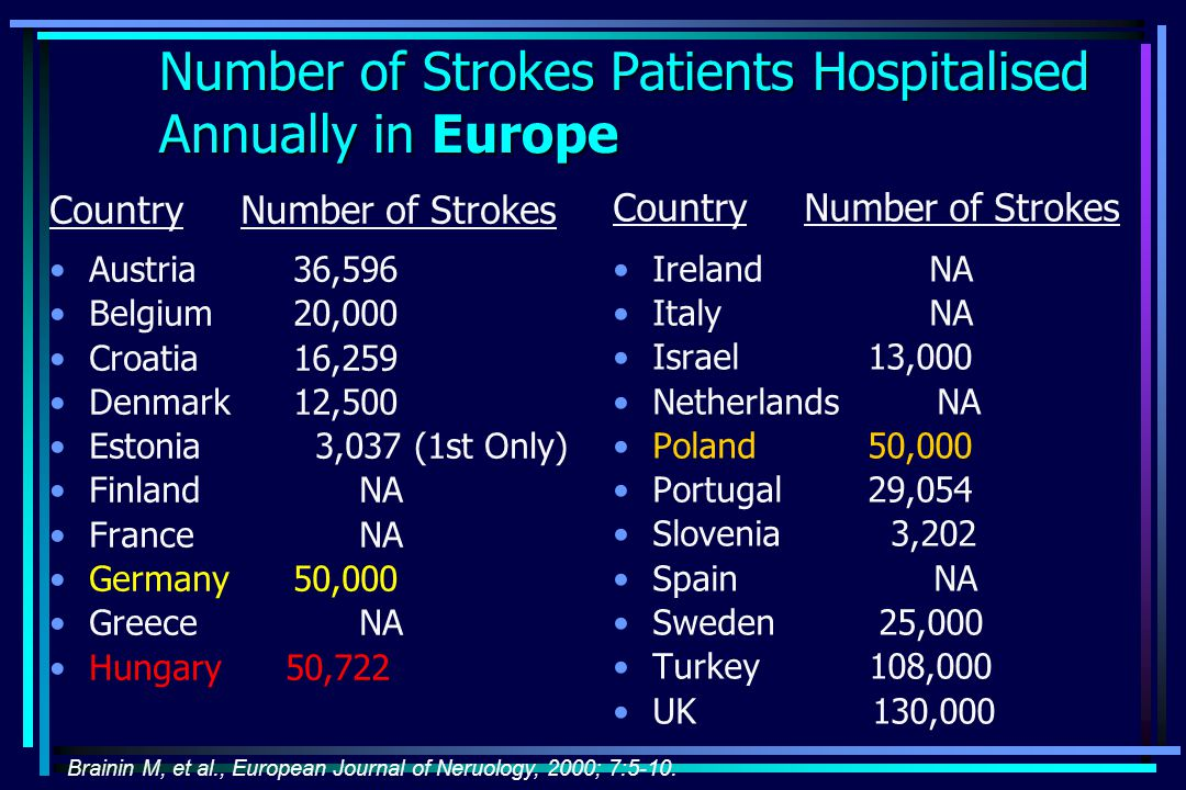Number of Strokes Patients Hospitalised Annually in Europe