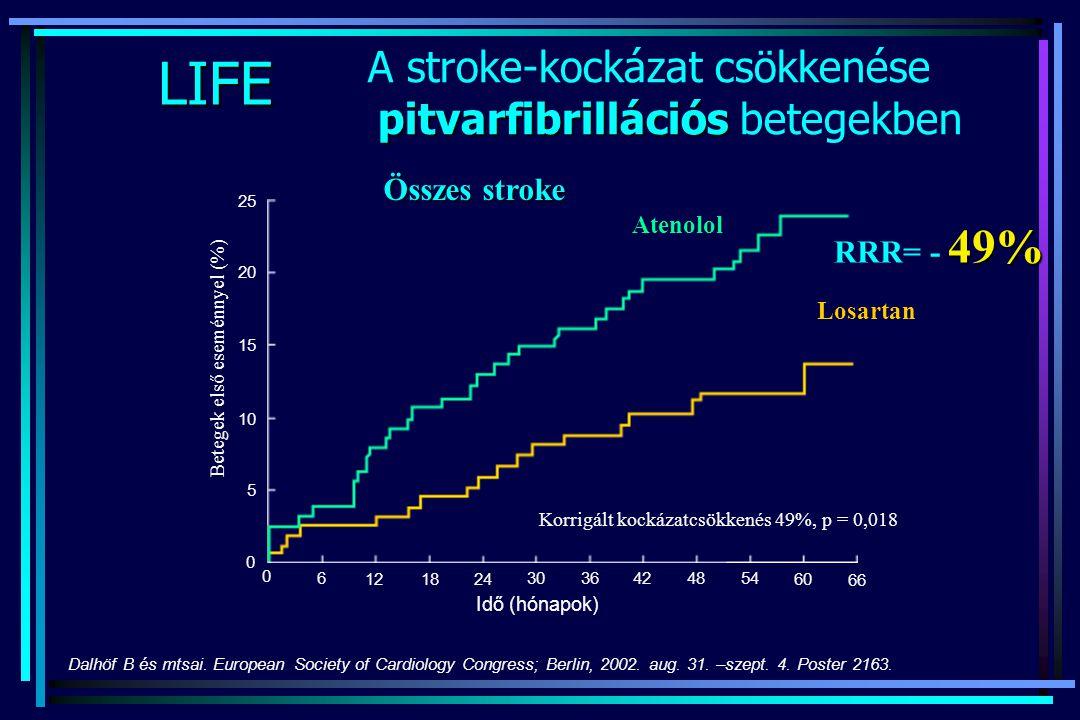 A stroke-kockázat csökkenése pitvarfibrillációs betegekben