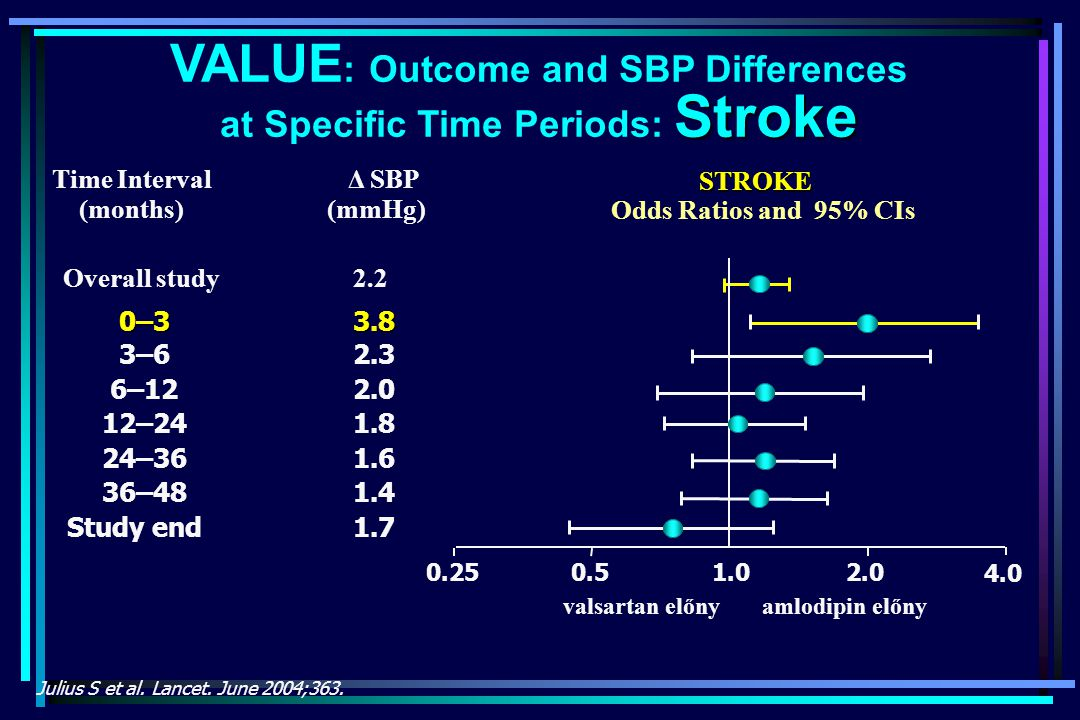 VALUE: Outcome and SBP Differences at Specific Time Periods: Stroke
