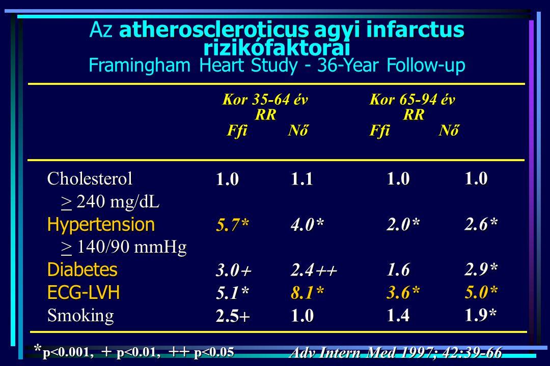 Az atheroscleroticus agyi infarctus rizikófaktorai