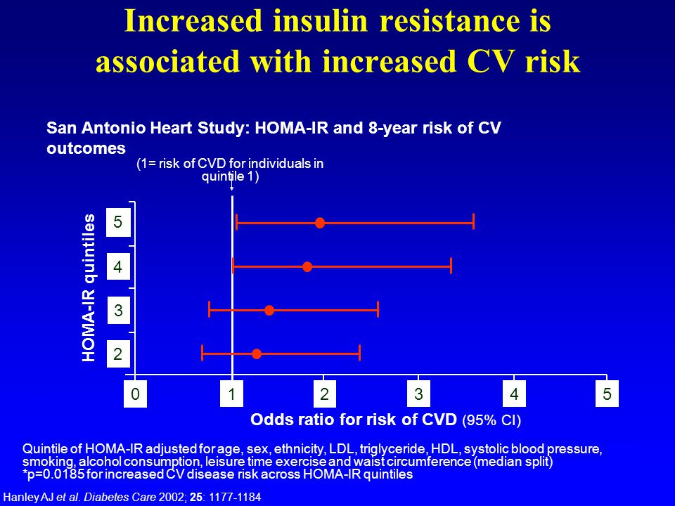 Increased insulin resistance is associated with increased CV risk