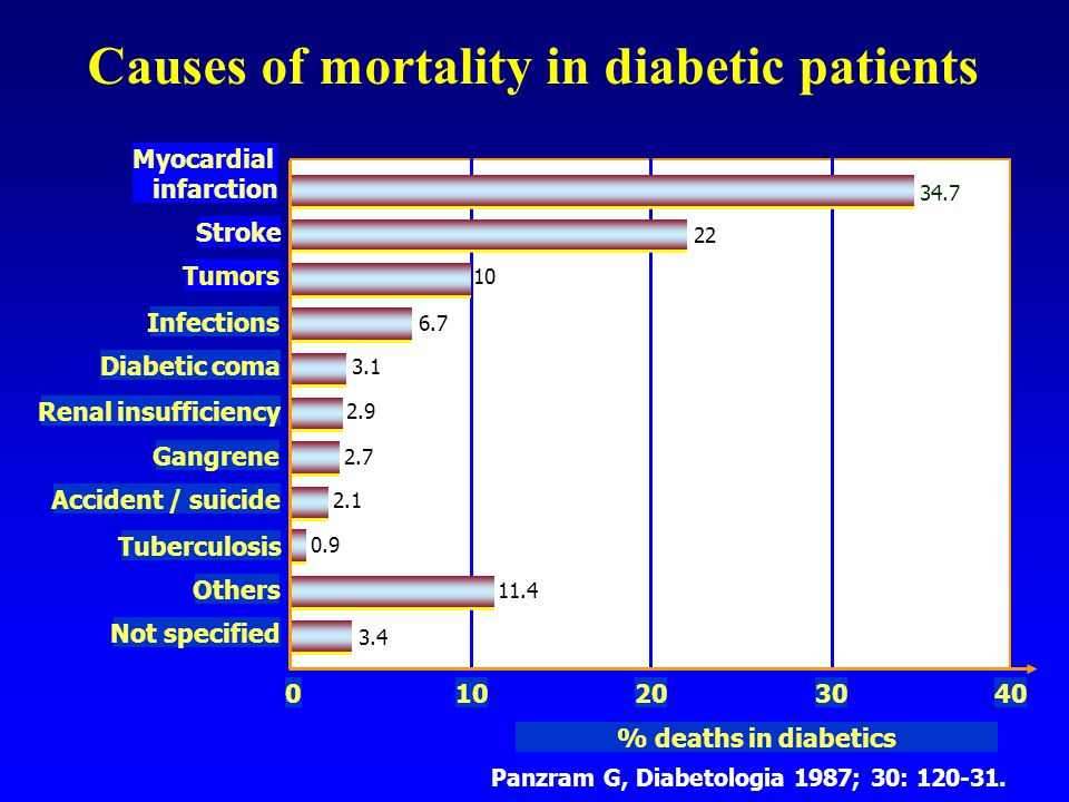 Causes of mortality in diabetic patients