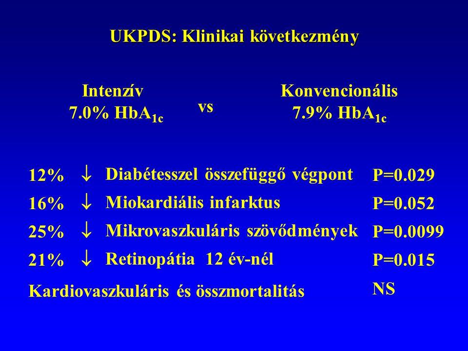 UKPDS: Klinikai következmény