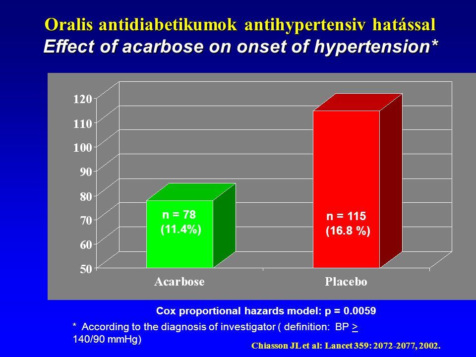 Oralis antidiabetikumok antihypertensiv hatással