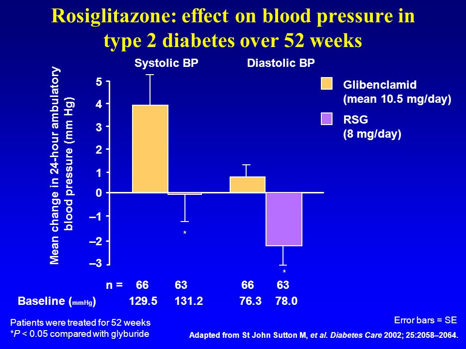 Mean change in 24-hour ambulatory blood pressure (mm Hg)
