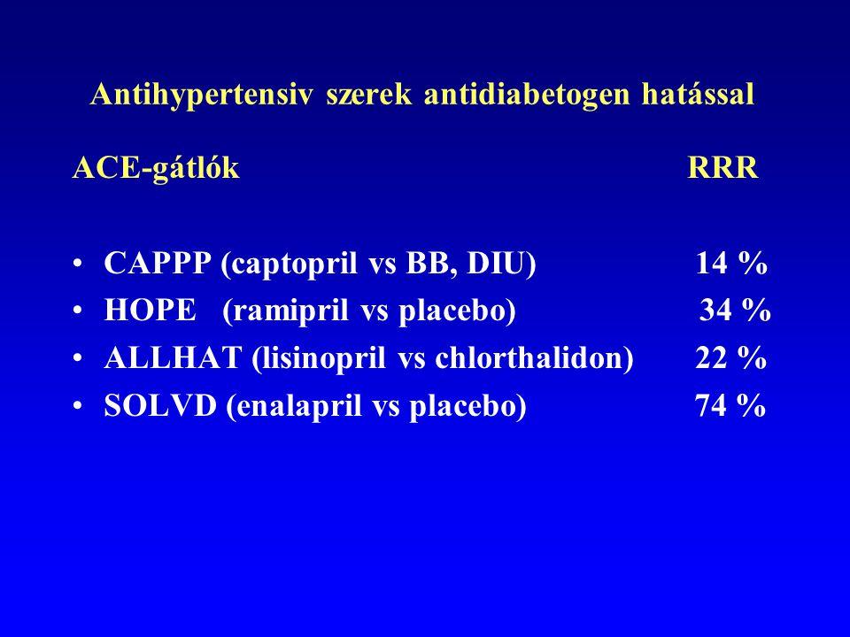 Antihypertensiv szerek antidiabetogen hatással
