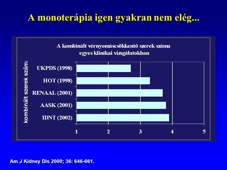 A monoterápia igen gyakran nem elég...