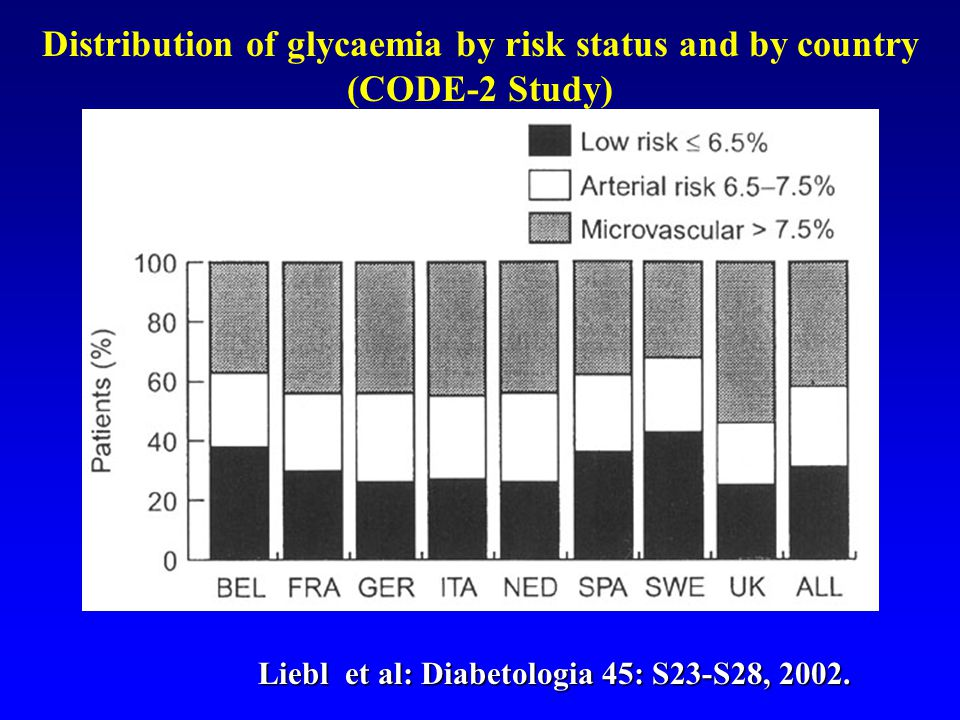 Distribution of glycaemia by risk status and by country