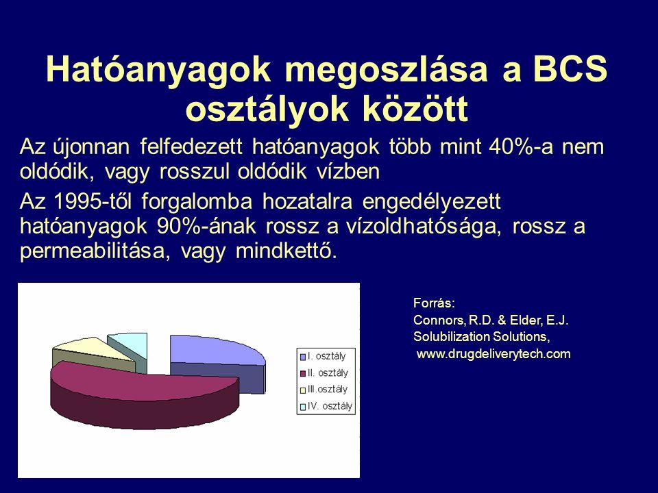 Hatóanyagok megoszlása a BCS osztályok között