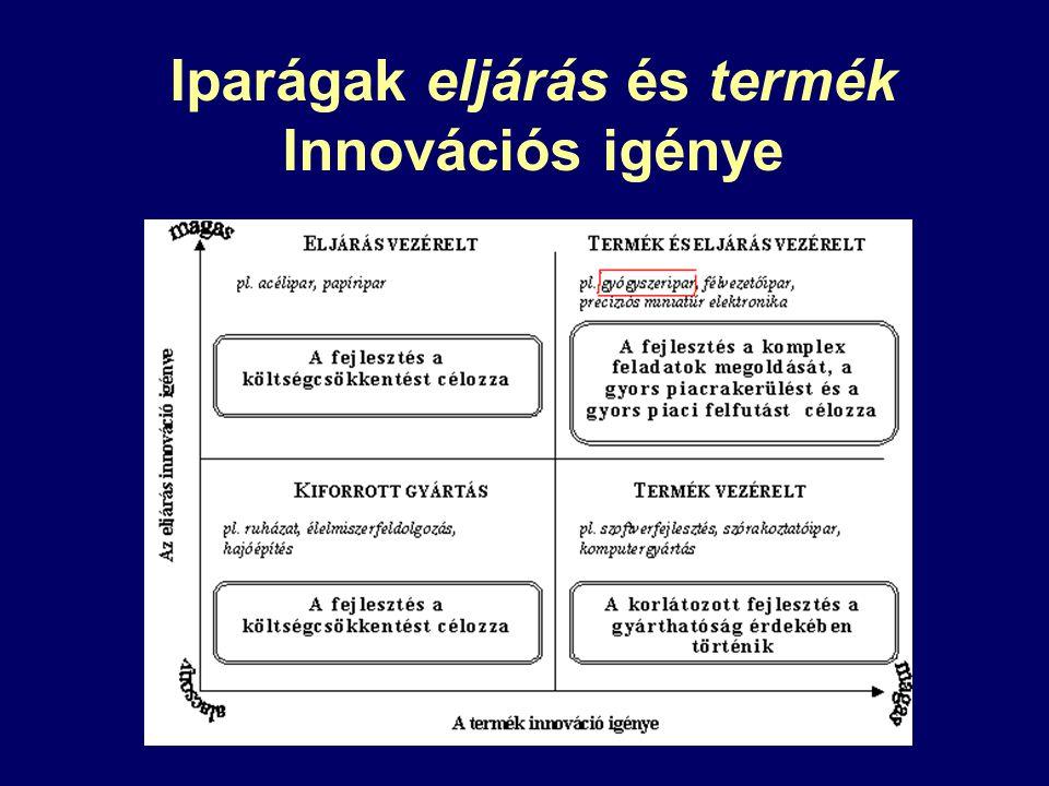Iparágak eljárás és termék