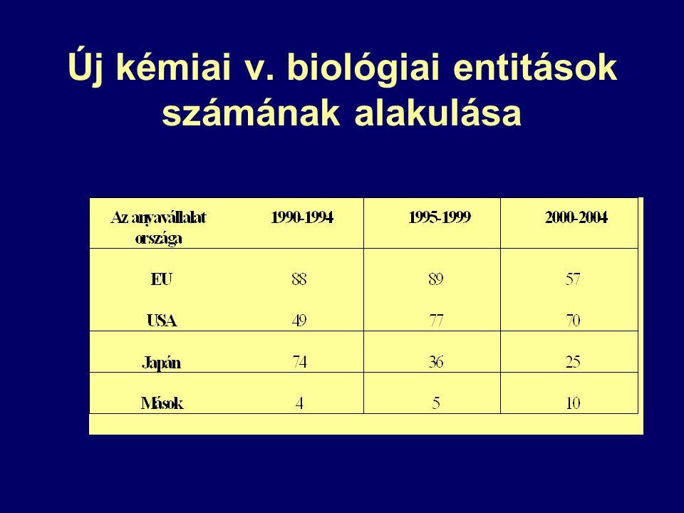 Új kémiai v. biológiai entitások számának alakulása