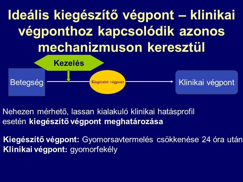 Ideális kiegészítő végpont – klinikai végponthoz kapcsolódik azonos mechanizmuson keresztül