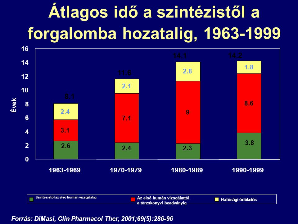 Átlagos idő a szintézistől a forgalomba hozatalig, 1963-1999