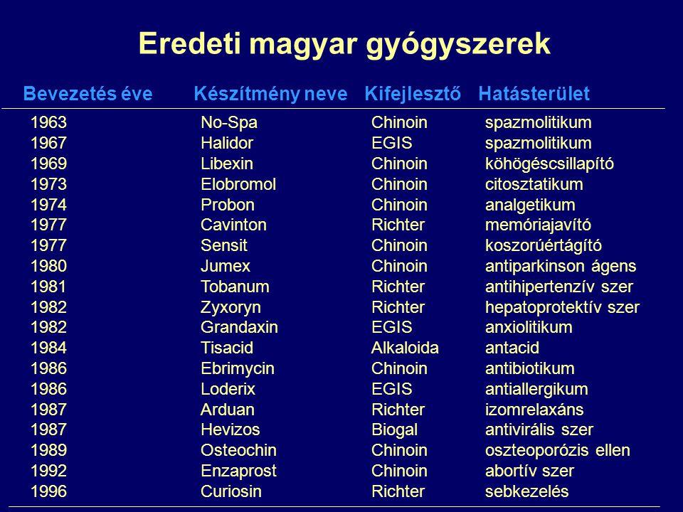 Eredeti magyar gyógyszerek