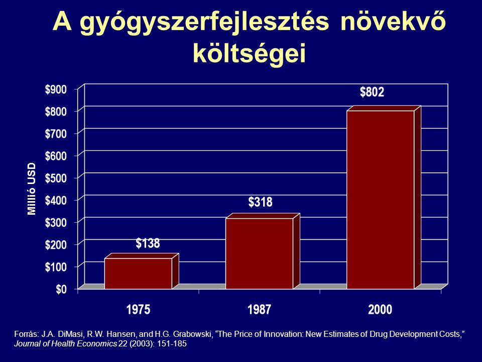 A gyógyszerfejlesztés növekvő költségei
