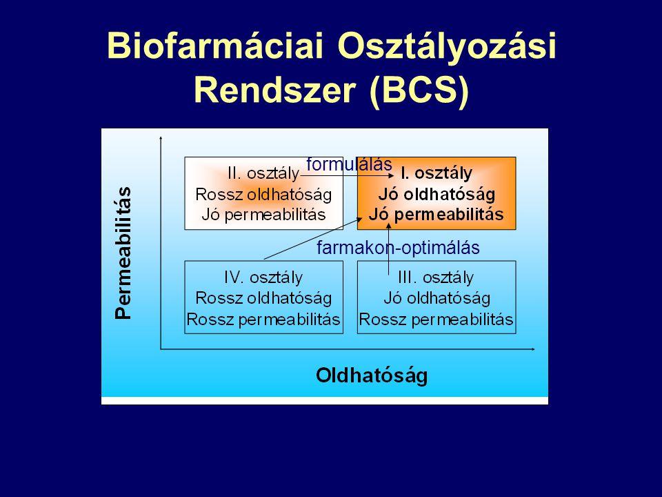 Biofarmáciai Osztályozási Rendszer (BCS)
