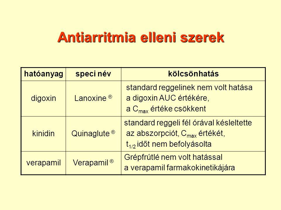 Antiarritmia elleni szerek