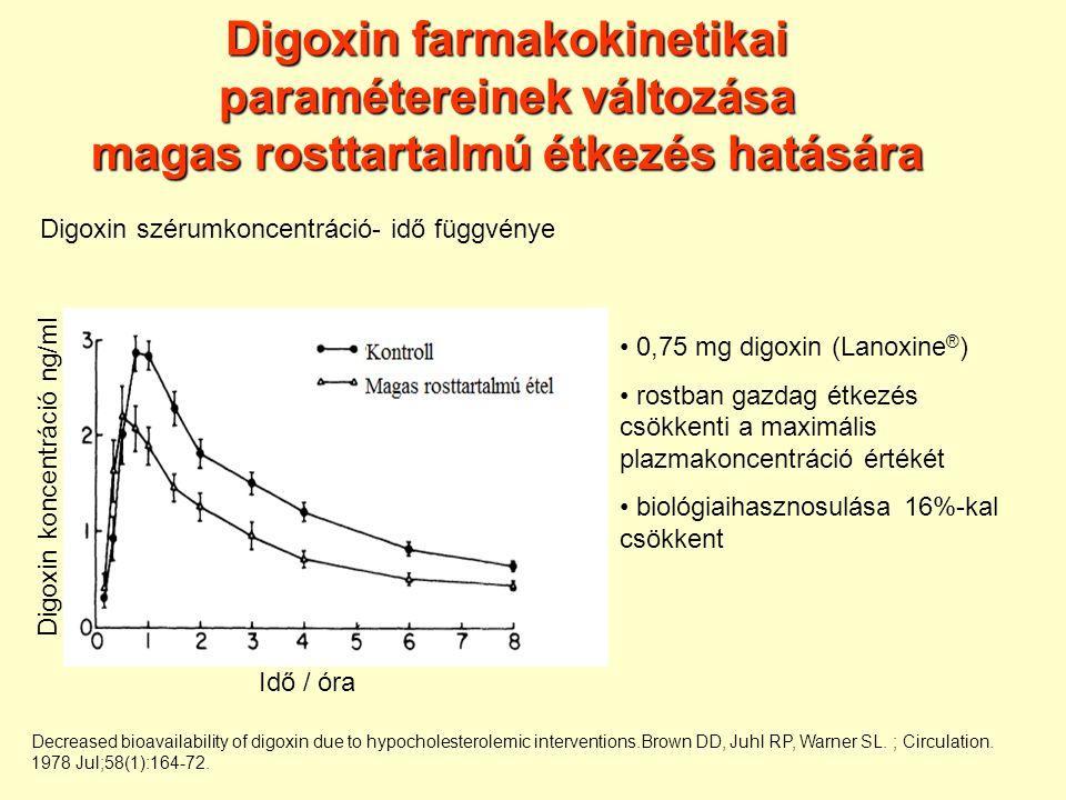 Digoxin farmakokinetikai paramétereinek változása magas rosttartalmú étkezés hatására