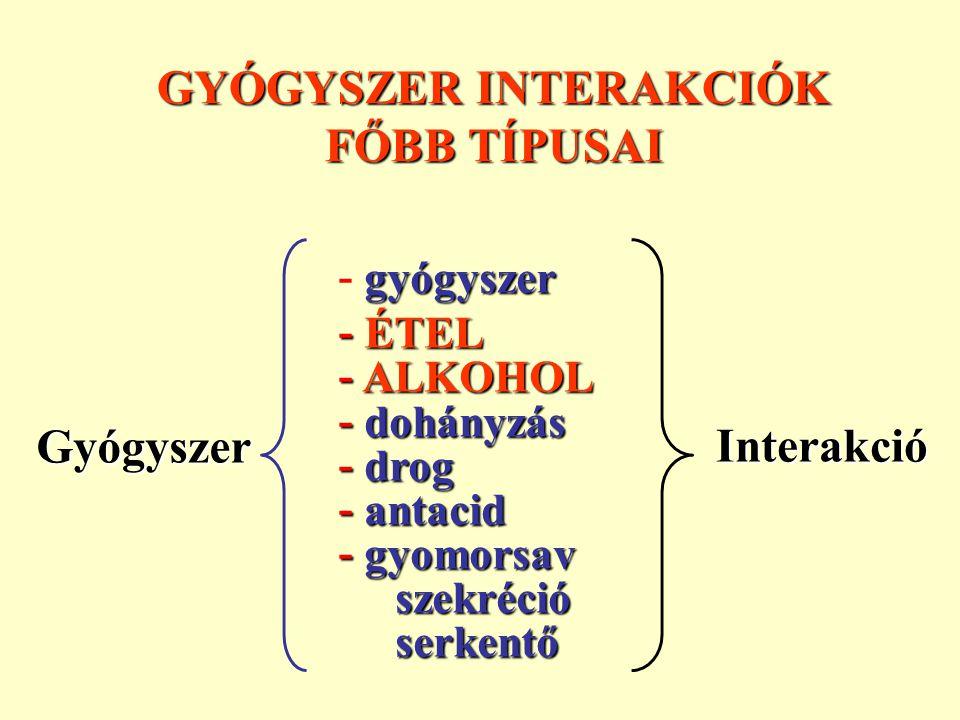 GYÓGYSZER INTERAKCIÓK FŐBB TÍPUSAI