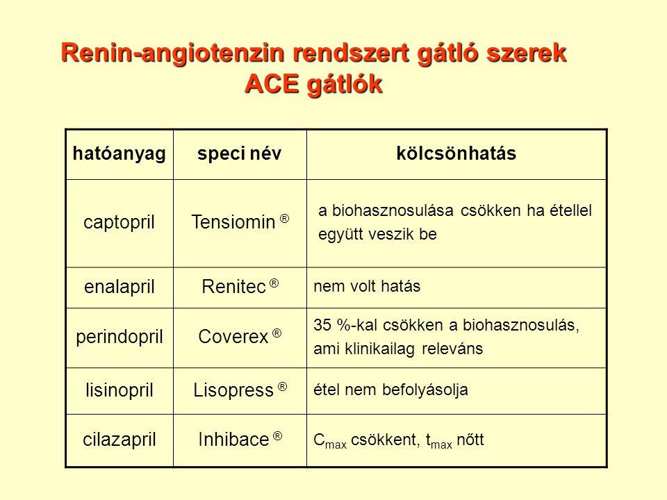 Renin-angiotenzin rendszert gátló szerek ACE gátlók