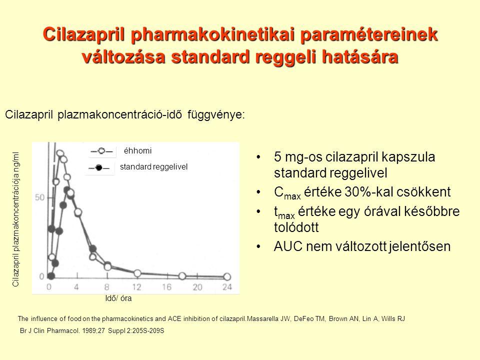 Cilazapril pharmakokinetikai paramétereinek változása standard reggeli hatására