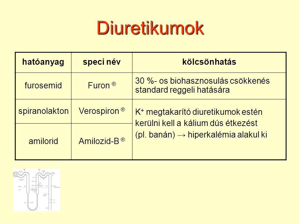 Diuretikumok hatóanyag speci név kölcsönhatás furosemid Furon ®