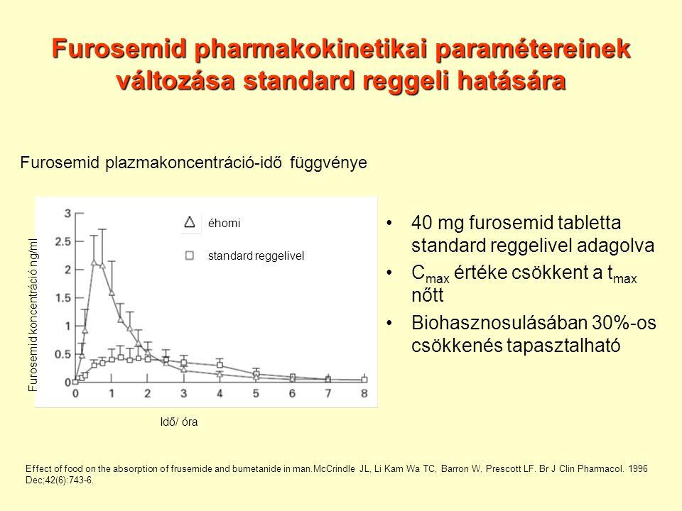 Furosemid pharmakokinetikai paramétereinek változása standard reggeli hatására