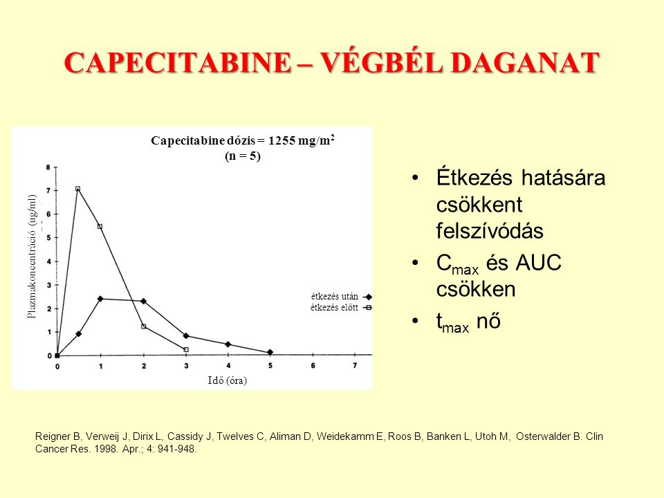 Capecitabine – végbél daganat