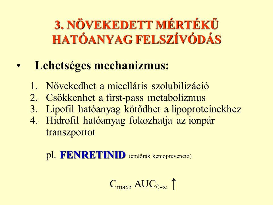 3. NÖVEKEDETT MÉRTÉKŰ HATÓANYAG FELSZÍVÓDÁS