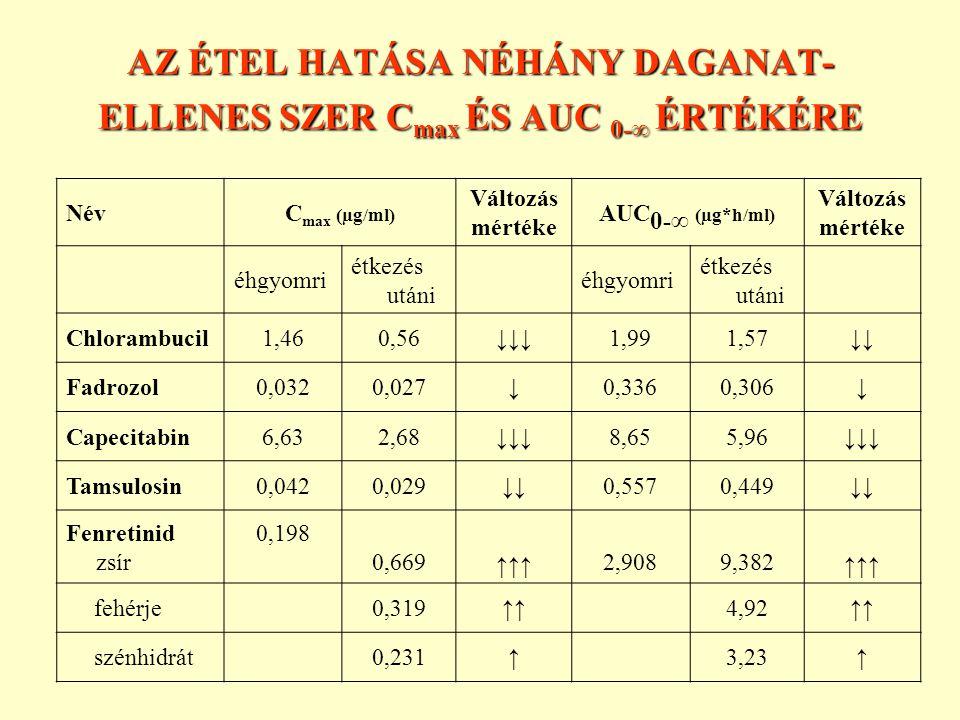 AZ ÉTEL HATÁSA NÉHÁNY DAGANAT-ELLENES SZER Cmax ÉS AUC 0-∞ ÉRTÉKÉRE