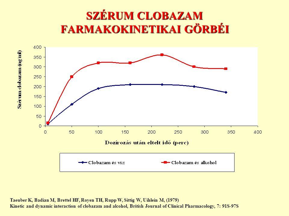SZÉRUM CLOBAZAM FARMAKOKINETIKAI GÖRBÉI
