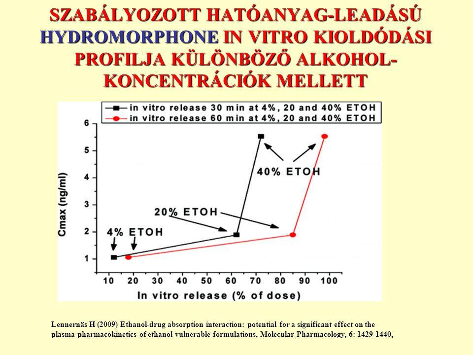 SZABÁLYOZOTT HATÓANYAG-LEADÁSÚ HYDROMORPHONE IN VITRO KIOLDÓDÁSI PROFILJA KÜLÖNBÖZŐ ALKOHOL-KONCENTRÁCIÓK MELLETT
